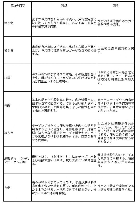 瀬戸さん事故表