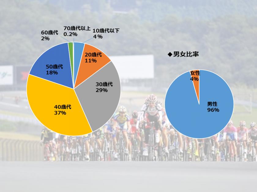 自転車イベント年代別分析
